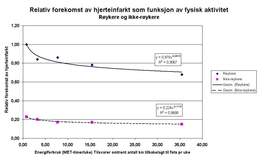Relativ forekomst av hjerteinfarkt som funksjon av mosjonsnivå, relativt til forekomsten hos sedate røykere
