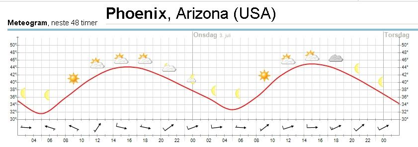 Phoenix temp