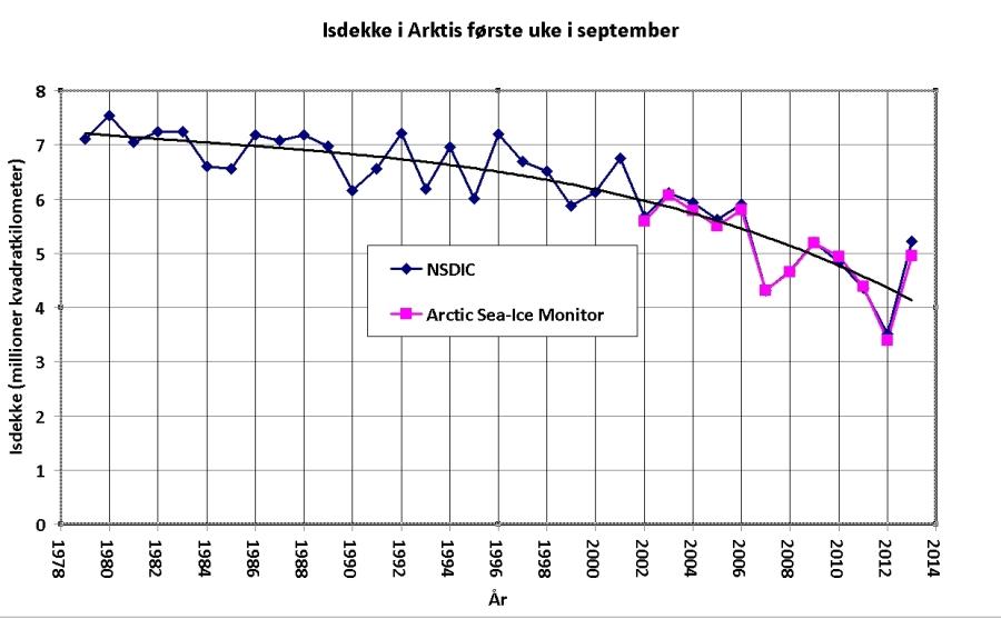 Isdekke i Arktis første uke i september. Kilder: National Snow & Ice Data Center og Arctic Sea-Ice Monitor. (Klikk på bildet for å se det tydeligere)