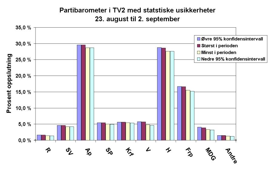 Valgmålinger i TV2. Gjennomsnitt av mange forskjellige målinger.