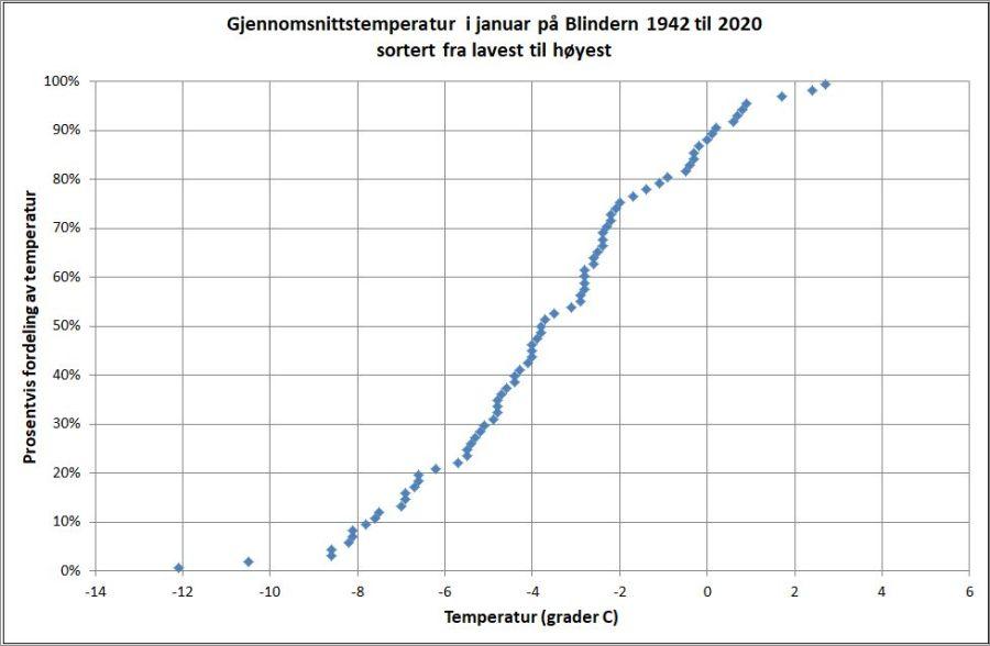 Kummulativ temperatur